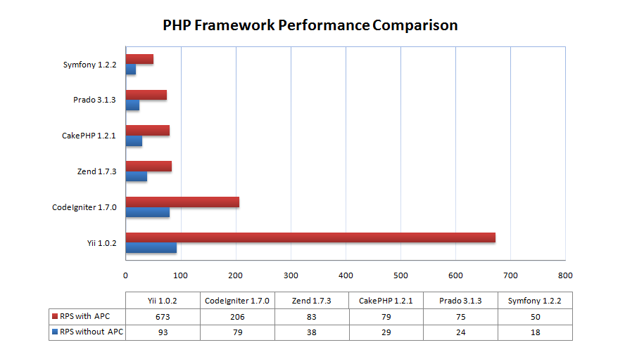 yiiFrameworkPerformanceComparison